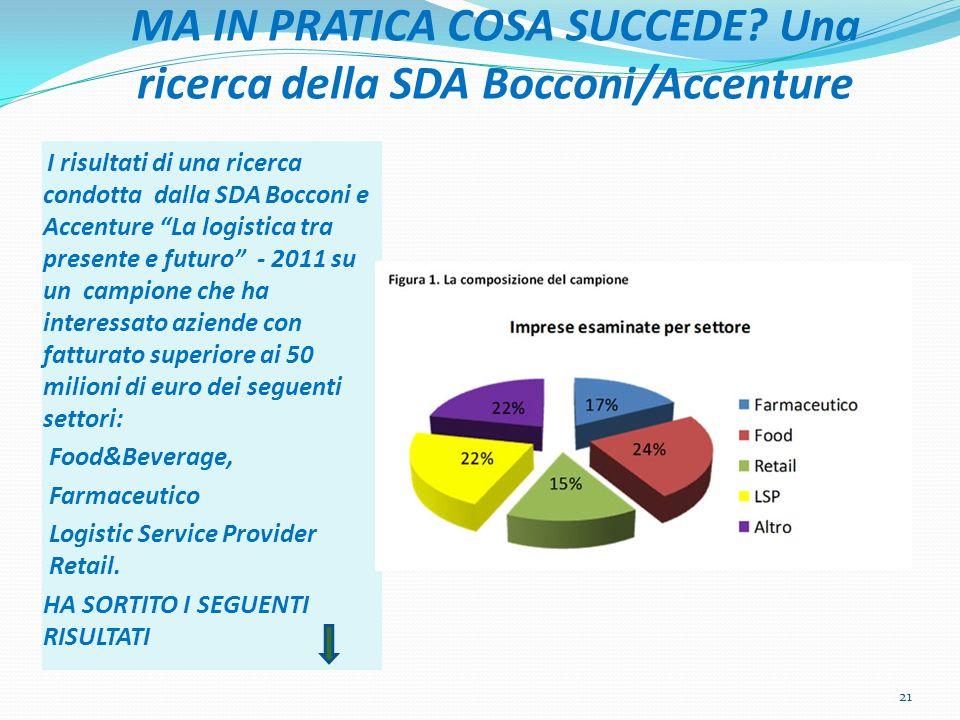 MA IN PRATICA COSA SUCCEDE? Una ricerca della SDA Bocconi/Accenture I risultati di una ricerca condotta dalla SDA Bocconi e Accenture La logistica tra