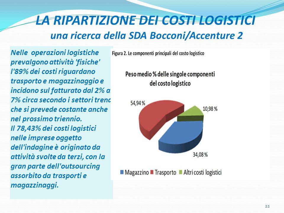 LA RIPARTIZIONE DEI COSTI LOGISTICI una ricerca della SDA Bocconi/Accenture 2 Nelle operazioni logistiche prevalgono attività 'fisiche' l'89% dei cost