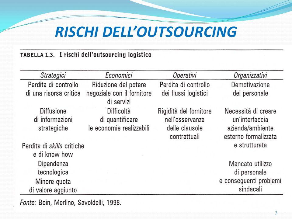 RISCHI DELLOUTSOURCING 3