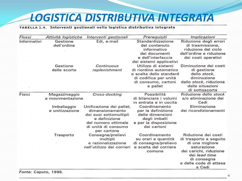 Supply Chain Management Se consideriamo la logistica sotto il più moderno ap- proccio della Supply Chain Management - filiera orga- nizzativa - riscontriamo che assume la valenza di un metodo integrato, orientato al processo per l approv- vigionamento, la produzione/consegna di prodotti e servizi ai clienti.