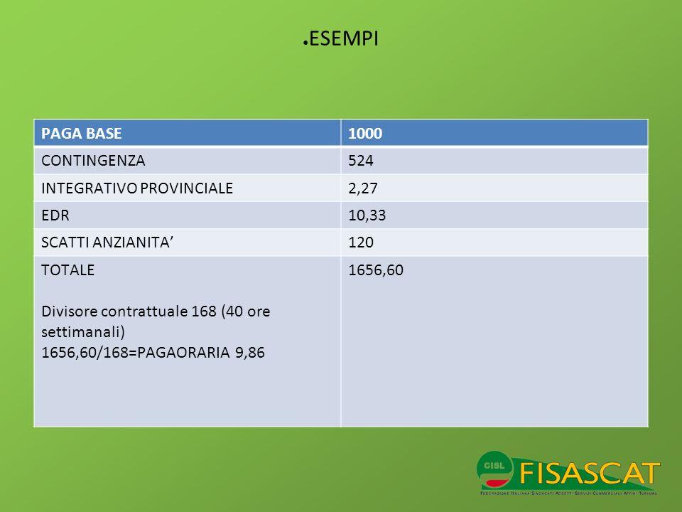 ESEMPI PAGA BASE1000 CONTINGENZA524 INTEGRATIVO PROVINCIALE2,27 EDR10,33 SCATTI ANZIANITA120 TOTALE Divisore contrattuale 168 (40 ore settimanali) 165