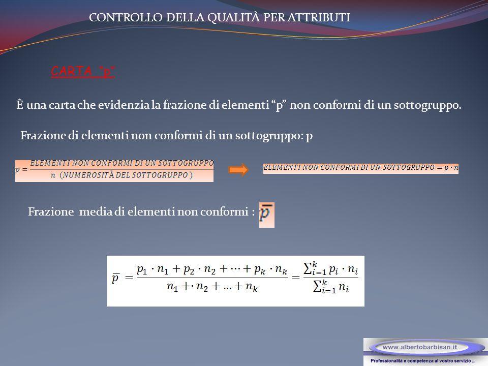 CONTROLLO DELLA QUALITÀ PER ATTRIBUTI CARTA p È una carta che evidenzia la frazione di elementi p non conformi di un sottogruppo.