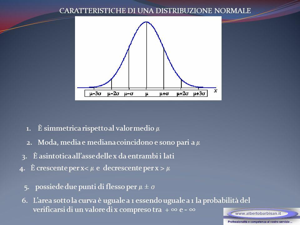 CARATTERISTICHE DI UNA DISTRIBUZIONE NORMALE 1.È simmetrica rispetto al valor medio 2.Moda, media e mediana coincidono e sono pari a 3.È asintotica allasse delle x da entrambi i lati 4.È crescente per x 5.possiede due punti di flesso per ± 6.Larea sotto la curva è uguale a 1 essendo uguale a 1 la probabilità del verificarsi di un valore di x compreso tra + e -