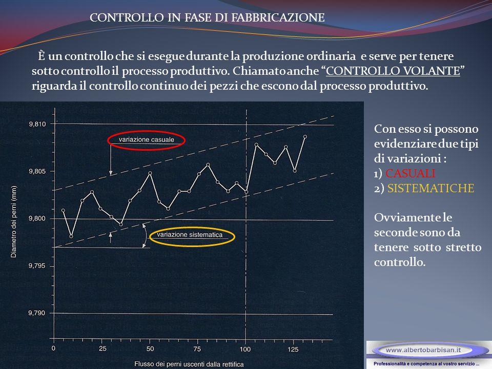 CONTROLLO IN FASE DI FABBRICAZIONE È un controllo che si esegue durante la produzione ordinaria e serve per tenere sotto controllo il processo produttivo.