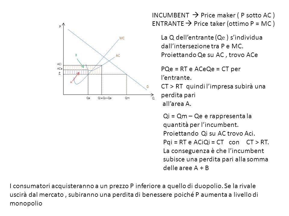 P MC AC D QeQi=Q m -QeQm P ACe ACi INCUMBENT Price maker ( P sotto AC ) ENTRANTE Price taker (ottimo P = MC ) La Q dell entrante (Q e ) s individua da