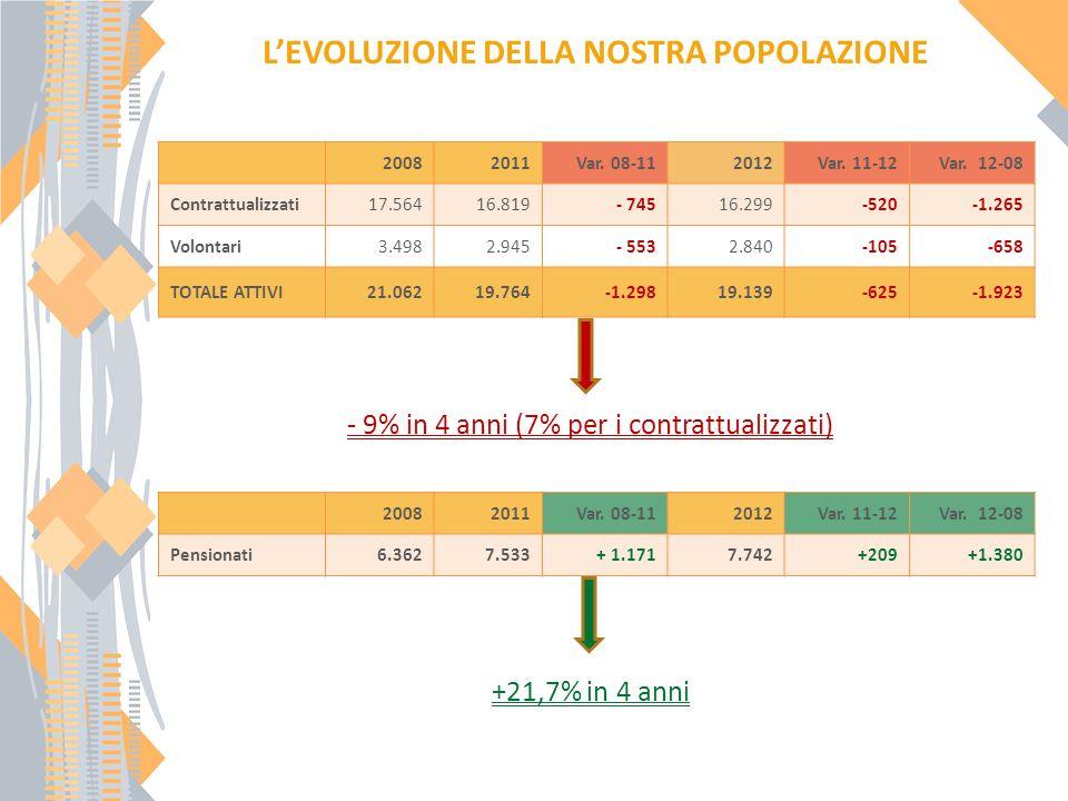 LEVOLUZIONE DELLA NOSTRA POPOLAZIONE - 9% in 4 anni (7% per i contrattualizzati) +21,7% in 4 anni 20082011Var.