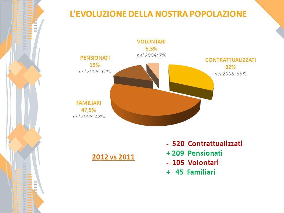 CONTRATTUALIZZATI 32% nel 2008: 33% PENSIONATI 15% nel 2008: 12% VOLONTARI 5,5% nel 2008: 7% 2012 vs 2011 LEVOLUZIONE DELLA NOSTRA POPOLAZIONE FAMILIARI 47,5% nel 2008: 48% - 520 Contrattualizzati + 209 Pensionati - 105 Volontari + 45 Familiari