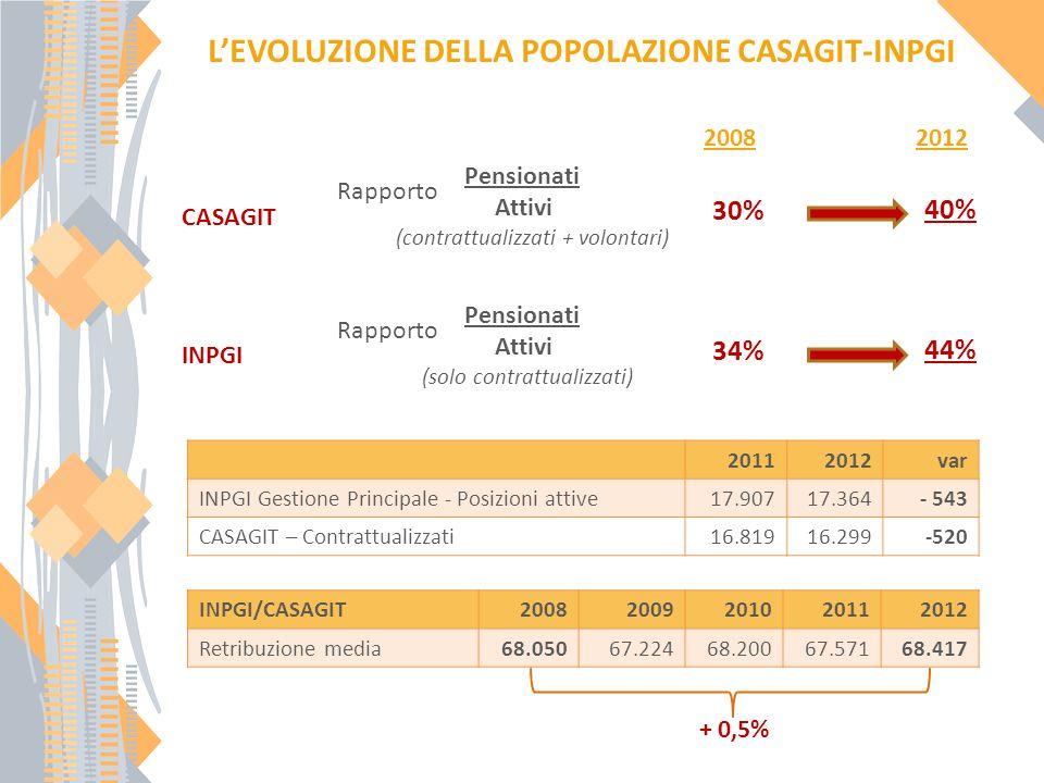 Pensionati Attivi (contrattualizzati + volontari) 2008 LEVOLUZIONE DELLA POPOLAZIONE CASAGIT-INPGI 2012 CASAGIT 30% 40% Pensionati Attivi (solo contrattualizzati) INPGI 34% 44% INPGI/CASAGIT20082009201020112012 Retribuzione media68.05067.22468.20067.57168.417 + 0,5% 20112012var INPGI Gestione Principale - Posizioni attive17.90717.364- 543 CASAGIT – Contrattualizzati16.81916.299-520 Rapporto