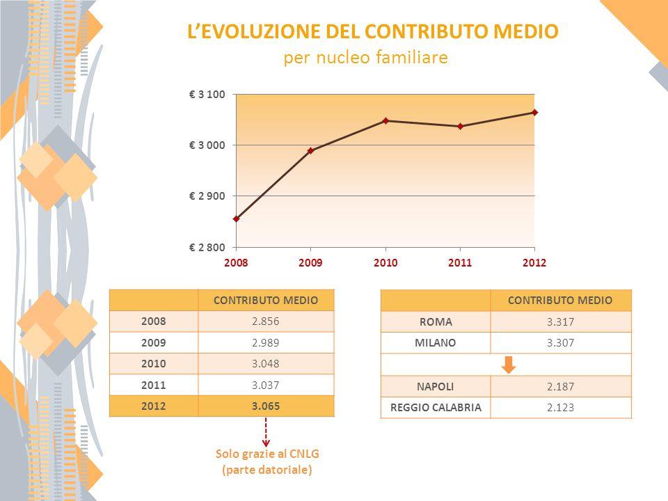 LEVOLUZIONE DEL CONTRIBUTO MEDIO per nucleo familiare CONTRIBUTO MEDIO 20082.856 20092.989 20103.048 20113.037 20123.065 Solo grazie al CNLG (parte datoriale) CONTRIBUTO MEDIO ROMA3.317 MILANO3.307 NAPOLI2.187 REGGIO CALABRIA2.123