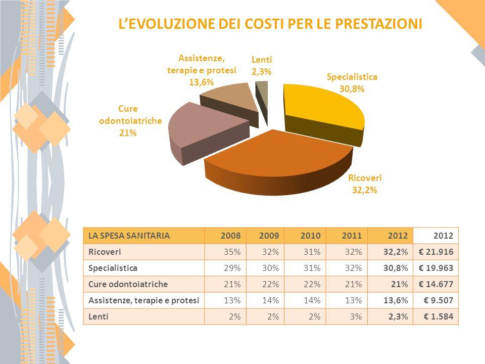 LEVOLUZIONE DEI COSTI PER LE PRESTAZIONI Cure odontoiatriche 21% Ricoveri 32,2% Specialistica 30,8% Assistenze, terapie e protesi 13,6% LA SPESA SANITARIA20082009201020112012 Ricoveri35%32%31%32%32,2% 21.916 Specialistica29%30%31%32%30,8% 19.963 Cure odontoiatriche21%22% 21% 14.677 Assistenze, terapie e protesi13%14% 13%13,6% 9.507 Lenti2% 3%2,3% 1.584 Lenti 2,3%