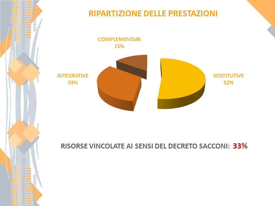 RIPARTIZIONE DELLE PRESTAZIONI SOSTITUTIVE 52% INTEGRATIVE 33% COMPLEMENTARI 15% RISORSE VINCOLATE AI SENSI DEL DECRETO SACCONI: 33%