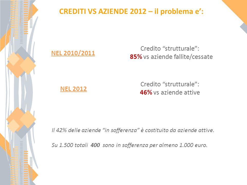 CREDITI VS AZIENDE 2012 – il problema e: Credito strutturale: 85% vs aziende fallite/cessate NEL 2010/2011 Credito strutturale: 46% vs aziende attive NEL 2012 Il 42% delle aziende in sofferenza è costituito da aziende attive.