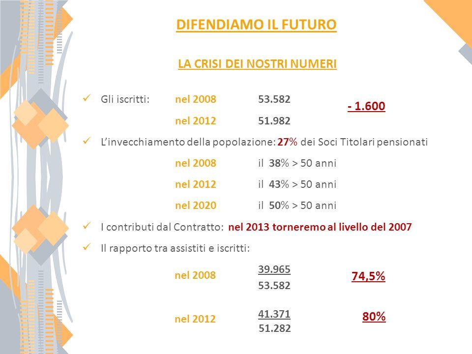 DIFENDIAMO IL FUTURO Gli iscritti: nel 2008 53.582 nel 2012 51.982 Linvecchiamento della popolazione: 27% dei Soci Titolari pensionati nel 2008 il 38% > 50 anni nel 2012il 43% > 50 anni nel 2020 il 50% > 50 anni I contributi dal Contratto: nel 2013 torneremo al livello del 2007 Il rapporto tra assistiti e iscritti: 39.965 53.582 41.371 51.282 LA CRISI DEI NOSTRI NUMERI - 1.600 74,5% 80% nel 2008 nel 2012