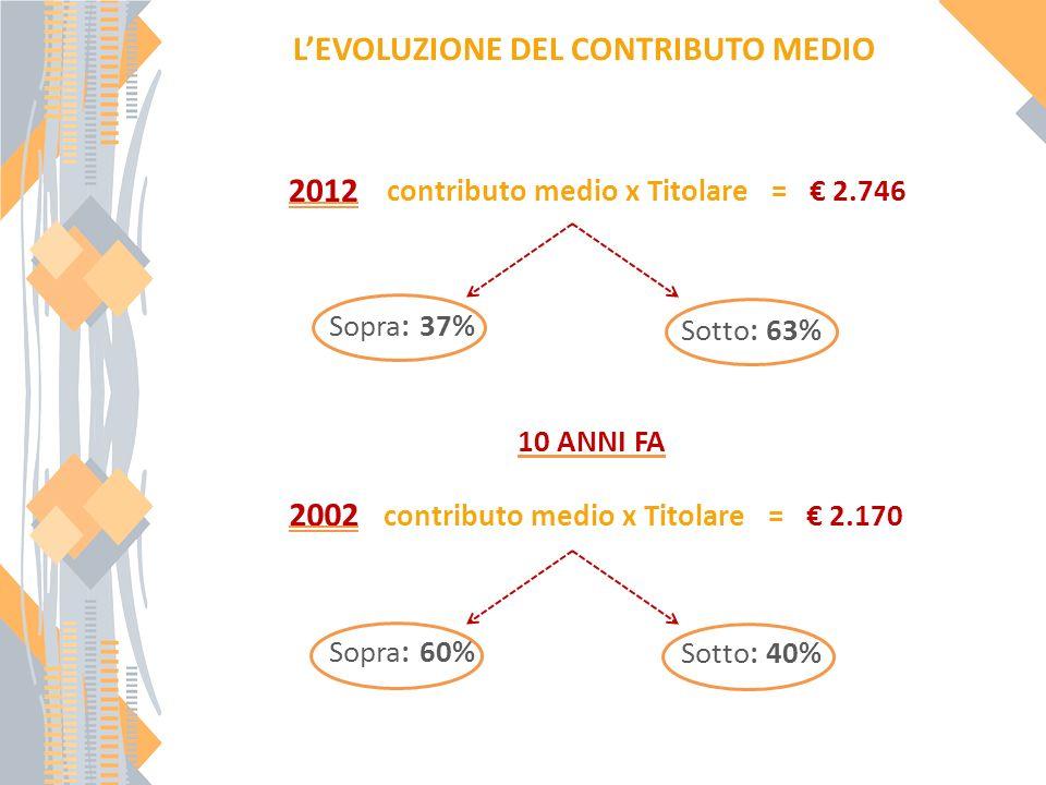 LEVOLUZIONE DEL CONTRIBUTO MEDIO 2012 contributo medio x Titolare = 2.746 2002 contributo medio x Titolare = 2.170 Sopra: 37% Sotto: 63% Sopra: 60% Sotto: 40% 10 ANNI FA