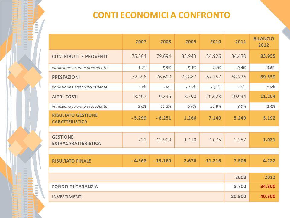 20072008200920102011 BILANCIO 2012 CONTRIBUTI E PROVENTI75.50479.69483.94384.92684.43083.955 variazione su anno precedente3,4%5,5%5,3%1,2%-0,6% PRESTAZIONI72.39676.60073.88767.15768.23669.559 variazione su anno precedente7,1%5,8%-3,5%-9,1%1,6%1,9% ALTRI COSTI8.4079.3468.79010.62810.94411.204 variazione su anno precedente2,6%11,2%-6,0%20,9%3,0%2,4% RISULTATO GESTIONE CARATTERISTICA - 5.299- 6.2511.2667.1405.2493.192 GESTIONE EXTRACARATTERISTICA 731- 12.9091.4104.0752.2571.031 RISULTATO FINALE - 4.568 - 19.160 2.67611.2167.5064.222 20082012 FONDO DI GARANZIA8.70034.300 INVESTIMENTI20.50040.500 CONTI ECONOMICI A CONFRONTO