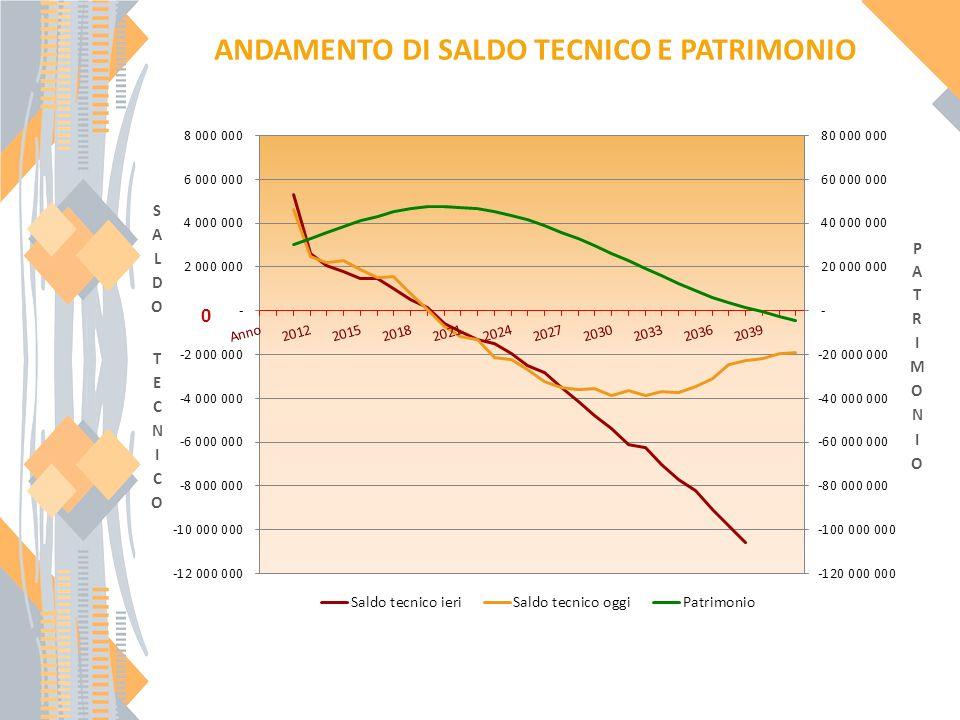 ANDAMENTO DI SALDO TECNICO E PATRIMONIO