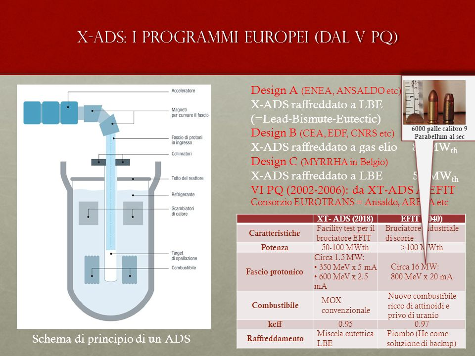 X-ADS: i programmi europei (dal V PQ) Schema di principio di un ADS XT- ADS (2018)EFIT (2040) Caratteristiche Facility test per il bruciatore EFIT Bru