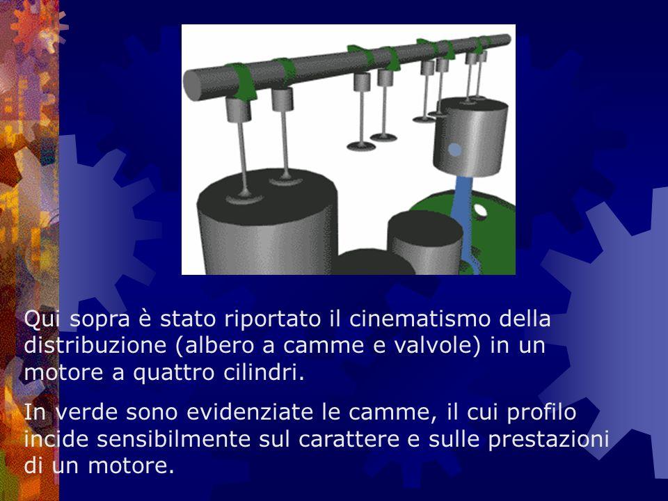 Qui sopra è stato riportato il cinematismo della distribuzione (albero a camme e valvole) in un motore a quattro cilindri. In verde sono evidenziate l