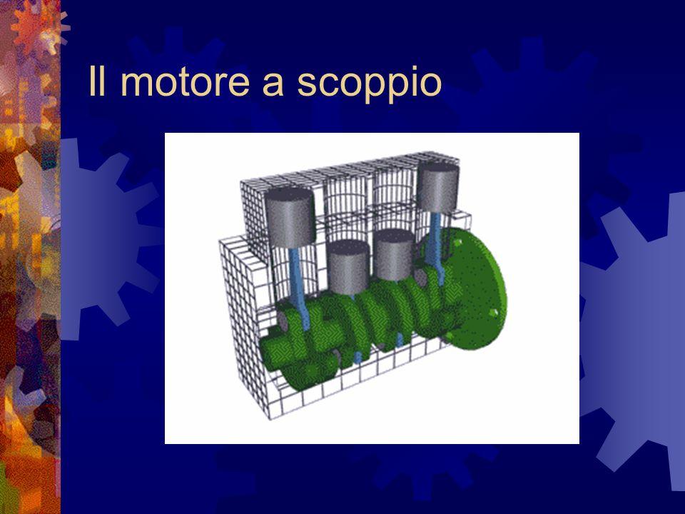 Qui sopra è stato riportato il cinematismo della distribuzione (albero a camme e valvole) in un motore a quattro cilindri.