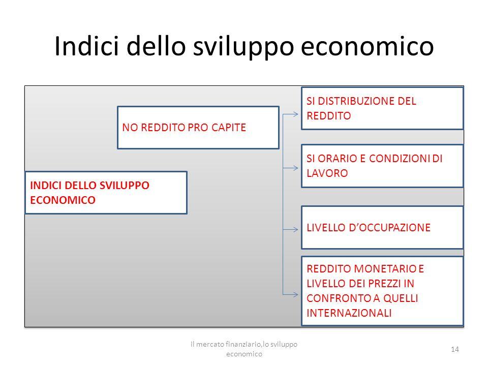 Indici dello sviluppo economico 14 INDICI DELLO SVILUPPO ECONOMICO SI DISTRIBUZIONE DEL REDDITO SI ORARIO E CONDIZIONI DI LAVORO LIVELLO DOCCUPAZIONE REDDITO MONETARIO E LIVELLO DEI PREZZI IN CONFRONTO A QUELLI INTERNAZIONALI NO REDDITO PRO CAPITE il mercato finanziario,lo sviluppo economico
