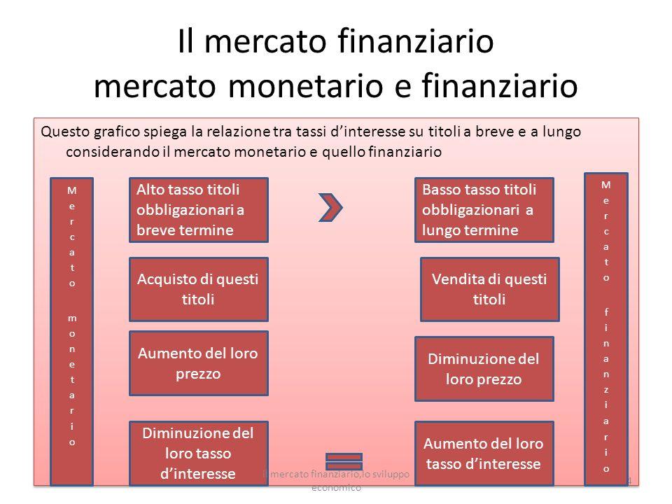 Il mercato finanziario mercato monetario e finanziario Questo grafico spiega la relazione tra tassi dinteresse su titoli a breve e a lungo considerand
