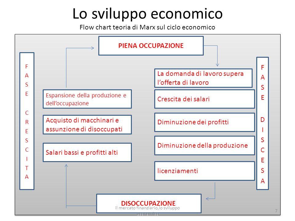Lo sviluppo economico Flow chart teoria di Marx sul ciclo economico 7 PIENA OCCUPAZIONE DISOCCUPAZIONE Espansione della produzione e delloccupazione A