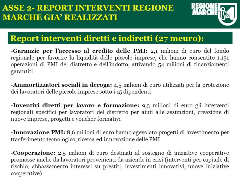 Report interventi diretti e indiretti (27 meuro): ASSE 2- REPORT INTERVENTI REGIONE MARCHE GIA REALIZZATI -Garanzie per laccesso al credito delle PMI: 2,1 milioni di euro del fondo regionale per favorire la liquidità delle piccole imprese, che hanno consentito 1.151 operazioni di PMI del distretto e dellindotto, attivando 54 milioni di finanziamenti garantiti -Ammortizzatori sociali in deroga: 4,5 milioni di euro utilizzati per la protezione dei lavoratori delle piccole imprese sotto i 15 dipendenti -Inventivi diretti per lavoro e formazione: 9,3 milioni di euro gli interventi regionali specifici per lavoratori del distretto per aiuti alle assunzioni, creazione di nuove imprese, progetti e voucher formativi -Innovazione PMI: 8,6 milioni di euro hanno agevolato progetti di investimento per trasferimento tecnologico, ricerca ed innovazione delle PMI -Cooperazione: 2,5 milioni di euro destinati al sostegno di iniziative cooperative promosse anche da lavoratori provenienti da aziende in crisi (interventi per capitale di rischio, abbassamento interessi su prestiti, investimenti innovativi, nuove iniziative cooperative)