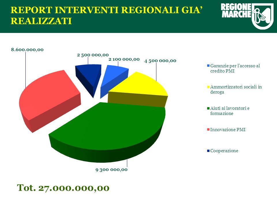 REPORT INTERVENTI REGIONALI GIA REALIZZATI Tot. 27.000.000,00