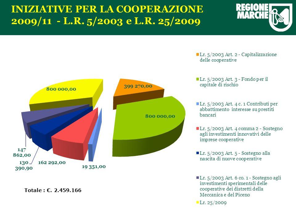 INIZIATIVE PER LA COOPERAZIONE 2009/11 - L.R. 5/2003 e L.R. 25/2009 Totale :. 2.459.166