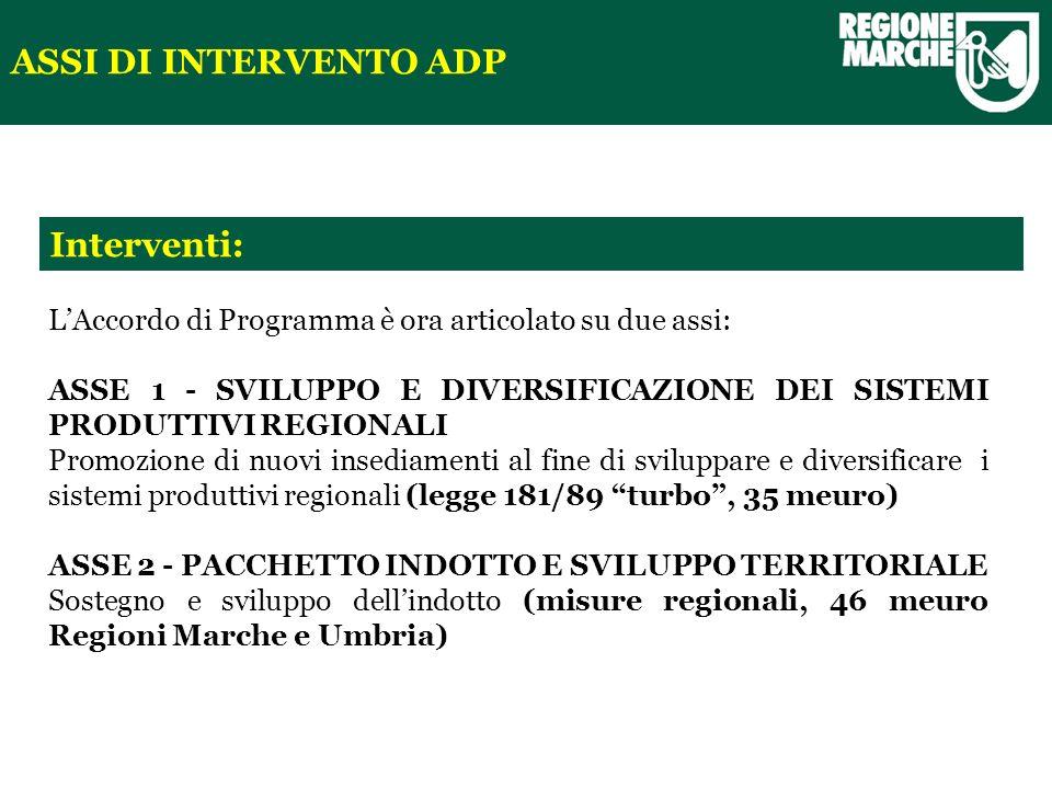 Interventi: ASSI DI INTERVENTO ADP LAccordo di Programma è ora articolato su due assi: ASSE 1 - SVILUPPO E DIVERSIFICAZIONE DEI SISTEMI PRODUTTIVI REGIONALI Promozione di nuovi insediamenti al fine di sviluppare e diversificare i sistemi produttivi regionali (legge 181/89 turbo, 35 meuro) ASSE 2 - PACCHETTO INDOTTO E SVILUPPO TERRITORIALE Sostegno e sviluppo dellindotto (misure regionali, 46 meuro Regioni Marche e Umbria)