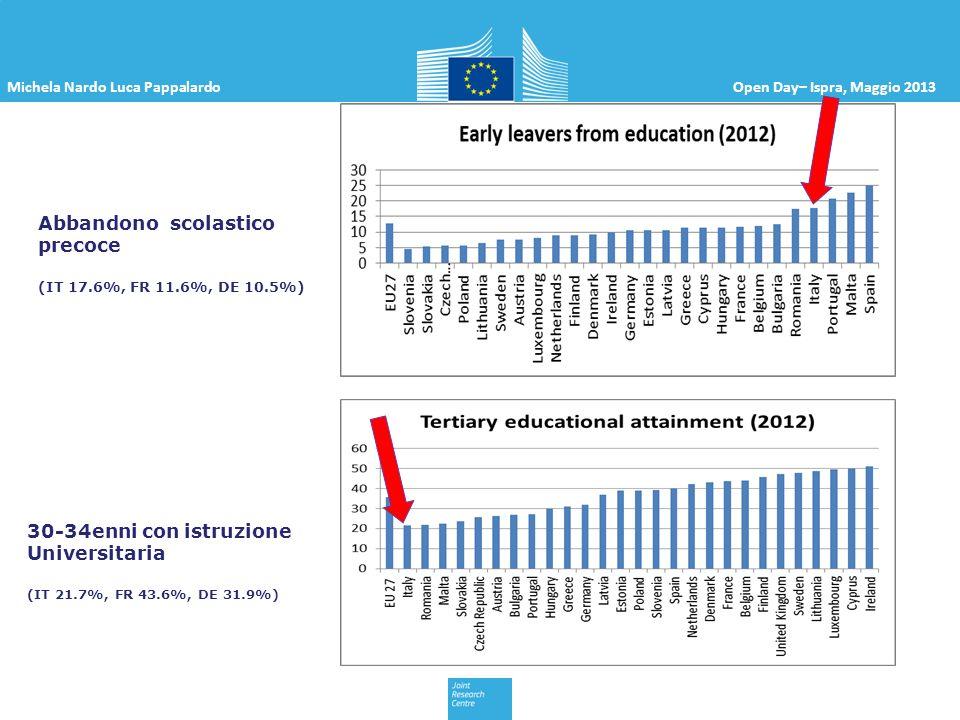 Michela Nardo Luca PappalardoOpen Day– Ispra, Maggio 2013 Abbandono scolastico precoce (IT 17.6%, FR 11.6%, DE 10.5%) 30-34enni con istruzione Univers
