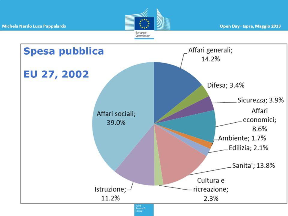 Michela Nardo Luca PappalardoOpen Day– Ispra, Maggio 2013 Spesa pubblica EU 27, 2002