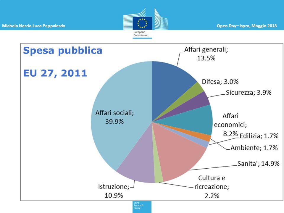 Michela Nardo Luca PappalardoOpen Day– Ispra, Maggio 2013 Spesa pubblica EU 27, 2011
