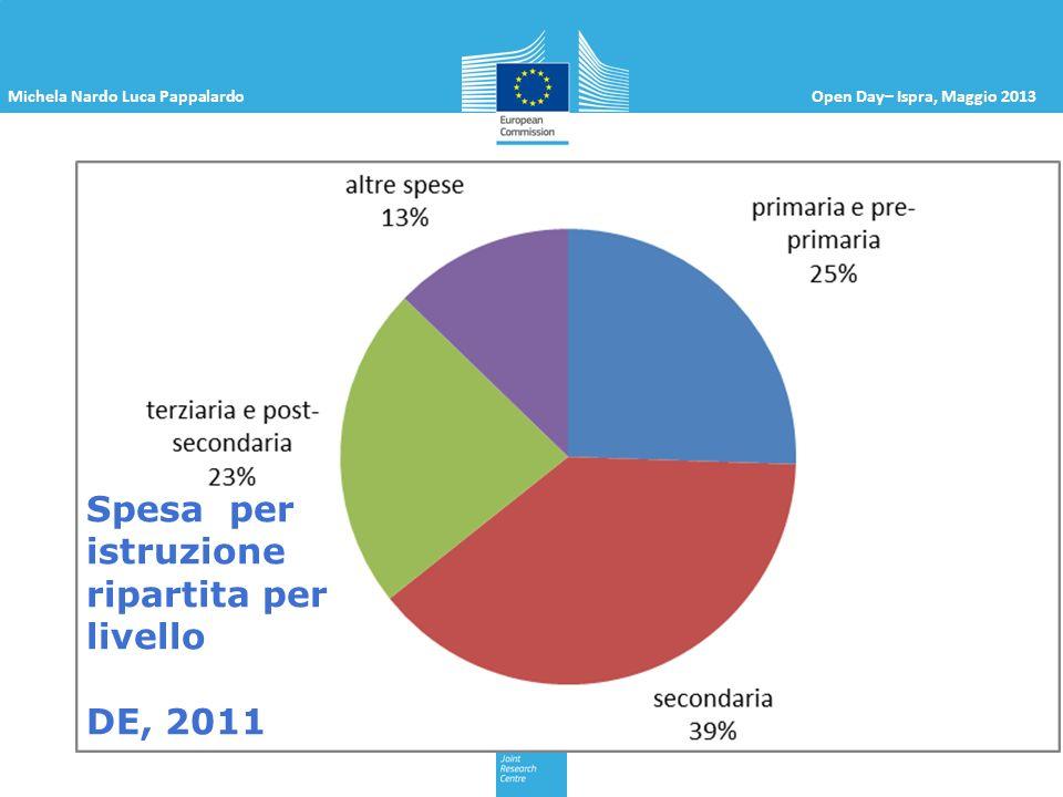 Michela Nardo Luca PappalardoOpen Day– Ispra, Maggio 2013 Spesa per istruzione ripartita per livello DE, 2011