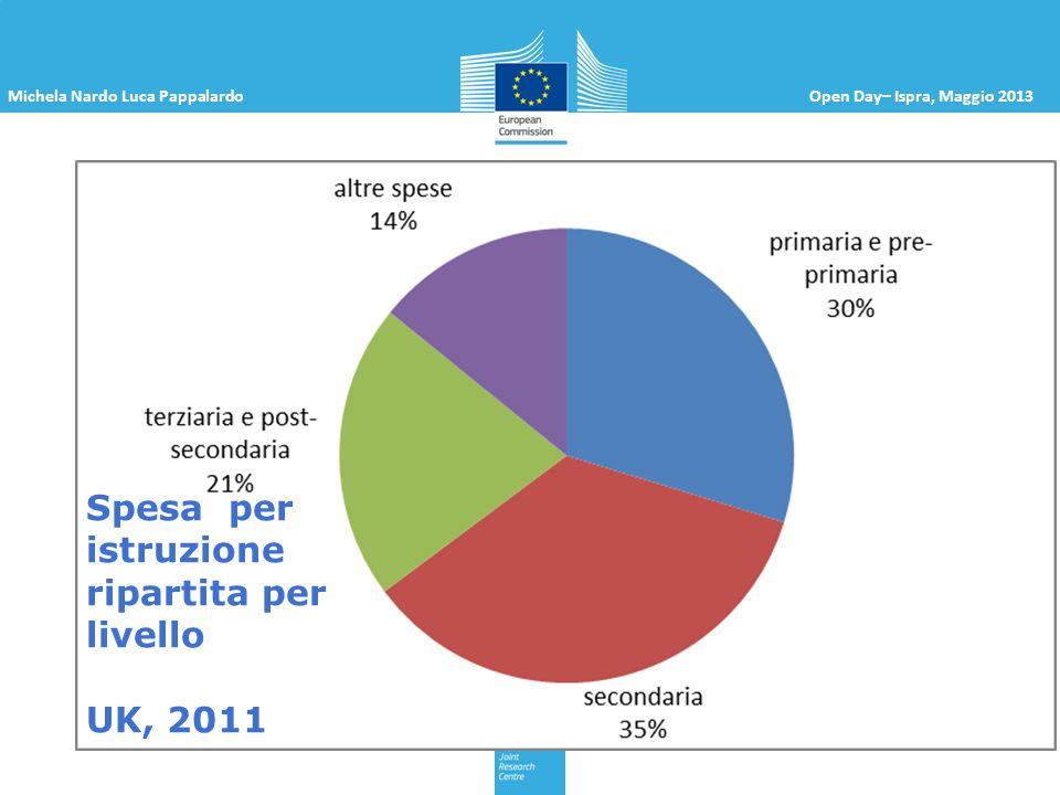 Michela Nardo Luca PappalardoOpen Day– Ispra, Maggio 2013 Spesa per istruzione ripartita per livello UK, 2011