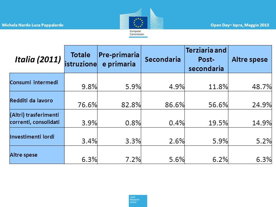Michela Nardo Luca PappalardoOpen Day– Ispra, Maggio 2013 Italia (2011) Totale istruzione Pre-primaria e primaria Secondaria Terziaria and Post- secon