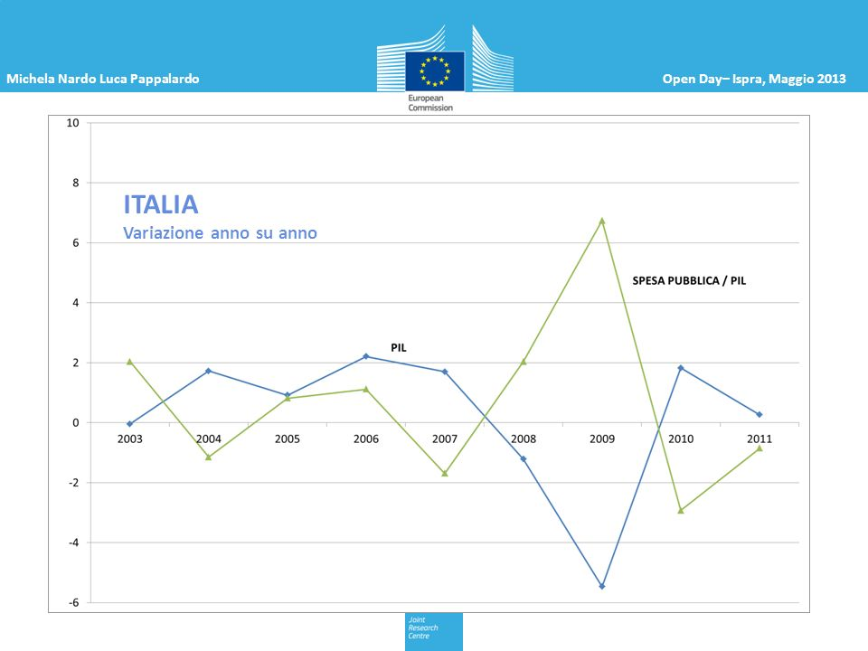 Michela Nardo Luca PappalardoOpen Day– Ispra, Maggio 2013 ITALIA Variazione anno su anno