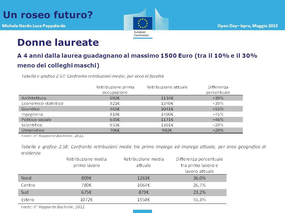 Michela Nardo Luca PappalardoOpen Day– Ispra, Maggio 2013 Un roseo futuro? Donne laureate A 4 anni dalla laurea guadagnano al massimo 1500 Euro (tra i