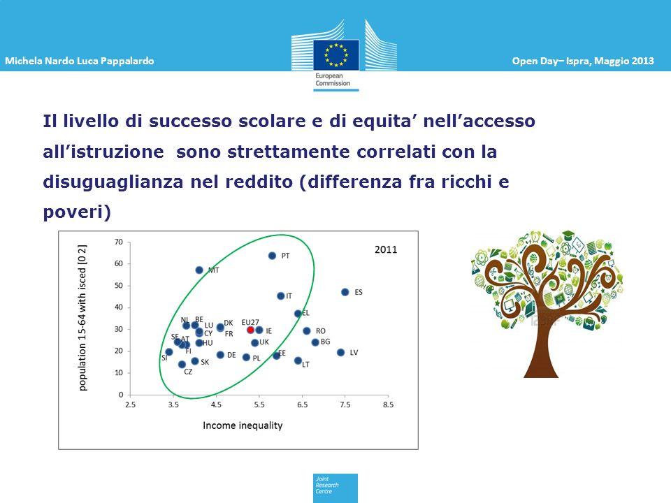 Michela Nardo Luca PappalardoOpen Day– Ispra, Maggio 2013 Il livello di istruzione e legato allo sviluppo economico 36.8% della popolazione Italiana (15-64) e inattiva (piu di 14 milioni di persone).