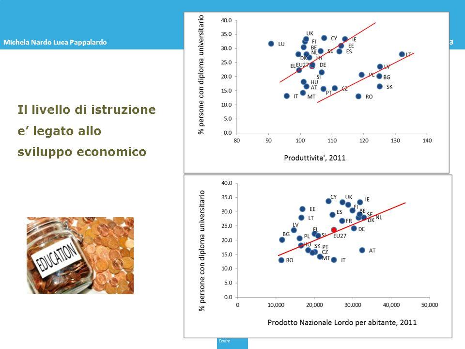 Michela Nardo Luca PappalardoOpen Day– Ispra, Maggio 2013 Il livello di istruzione e legato allo sviluppo economico