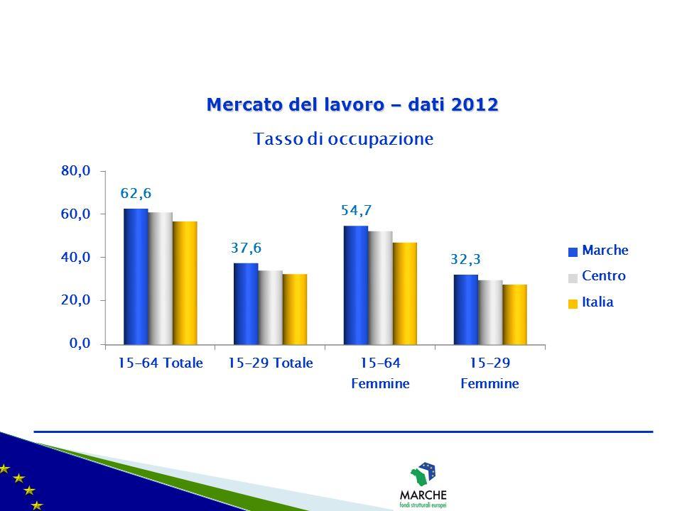 Mercato del lavoro – dati 2012