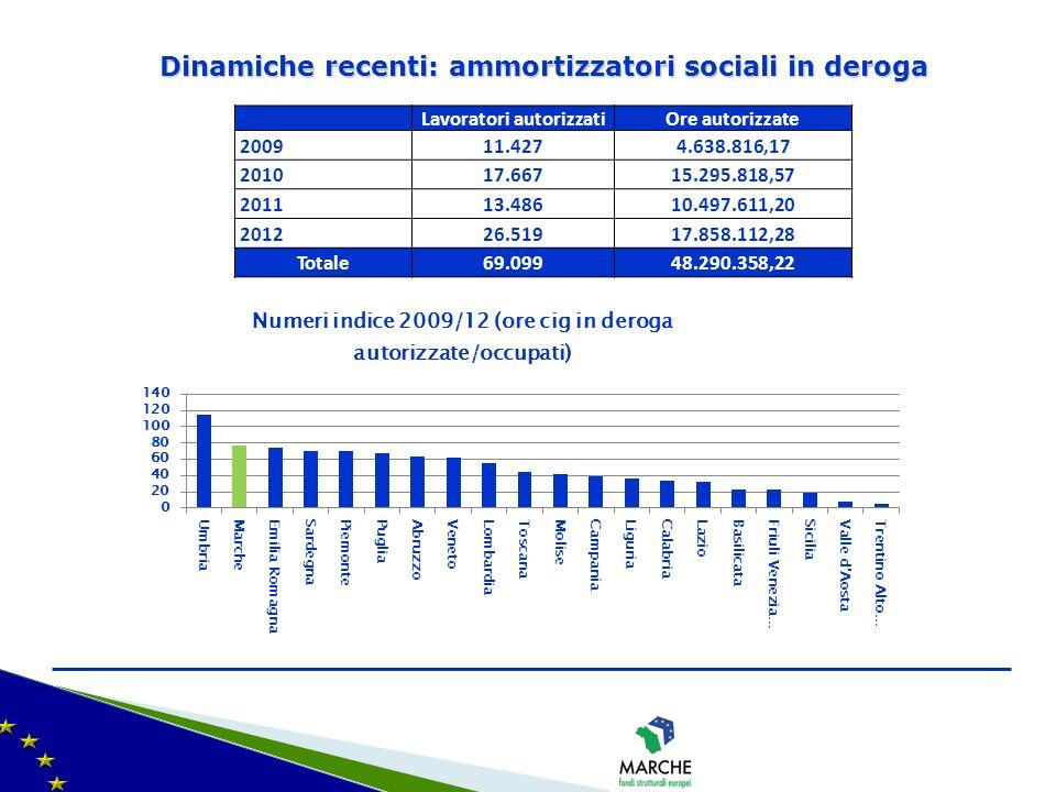 Dinamiche recenti: ammortizzatori sociali in deroga Lavoratori autorizzatiOre autorizzate 200911.4274.638.816,17 201017.66715.295.818,57 201113.48610.