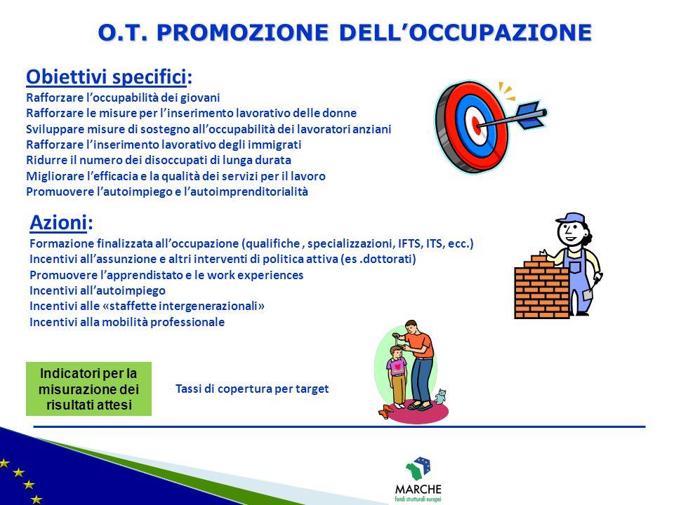 Obiettivi specifici: Rafforzare loccupabilità dei giovani Rafforzare le misure per linserimento lavorativo delle donne Sviluppare misure di sostegno a