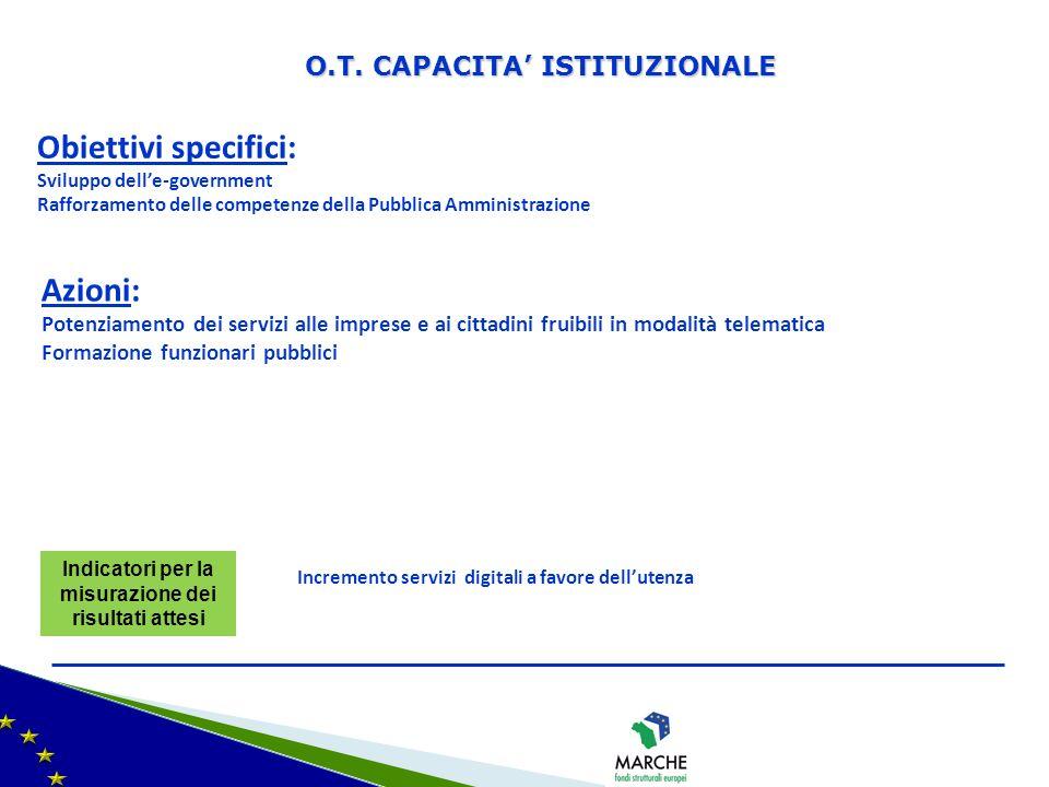 Obiettivi specifici: Sviluppo delle-government Rafforzamento delle competenze della Pubblica Amministrazione Azioni: Potenziamento dei servizi alle im