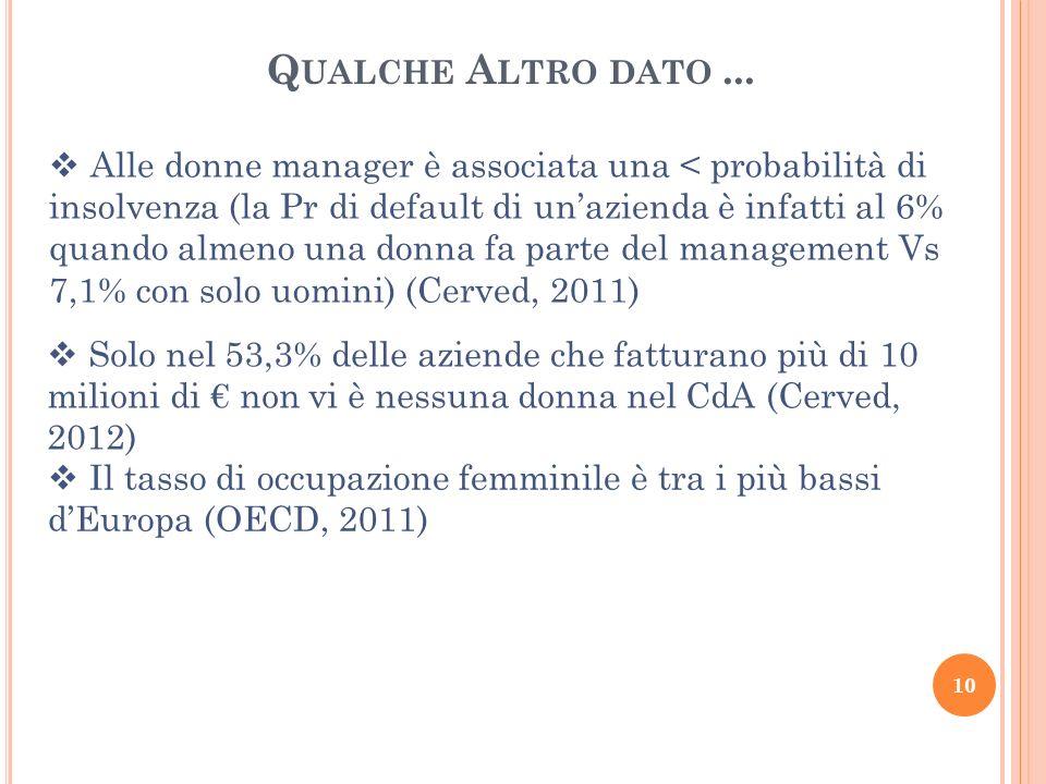 Q UALCHE A LTRO DATO... Solo nel 53,3% delle aziende che fatturano più di 10 milioni di non vi è nessuna donna nel CdA (Cerved, 2012) Alle donne manag