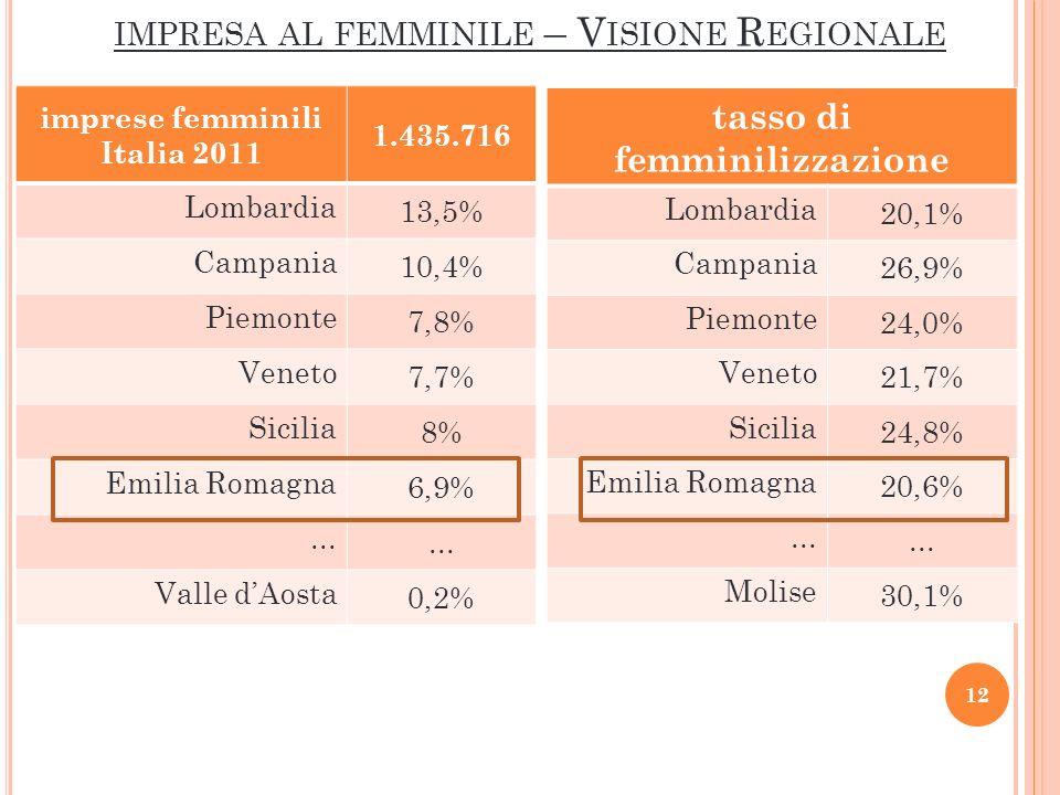IMPRESA AL FEMMINILE – V ISIONE R EGIONALE imprese femminili Italia 2011 1.435.716 Lombardia 13,5% Campania 10,4% Piemonte 7,8% Veneto 7,7% Sicilia 8% Emilia Romagna 6,9%...