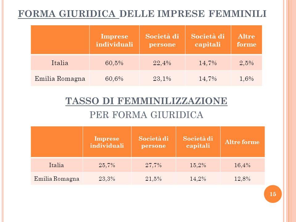 FORMA GIURIDICA DELLE IMPRESE FEMMINILI Imprese individuali Società di persone Società di capitali Altre forme Italia60,5%22,4%14,7%2,5% Emilia Romagn