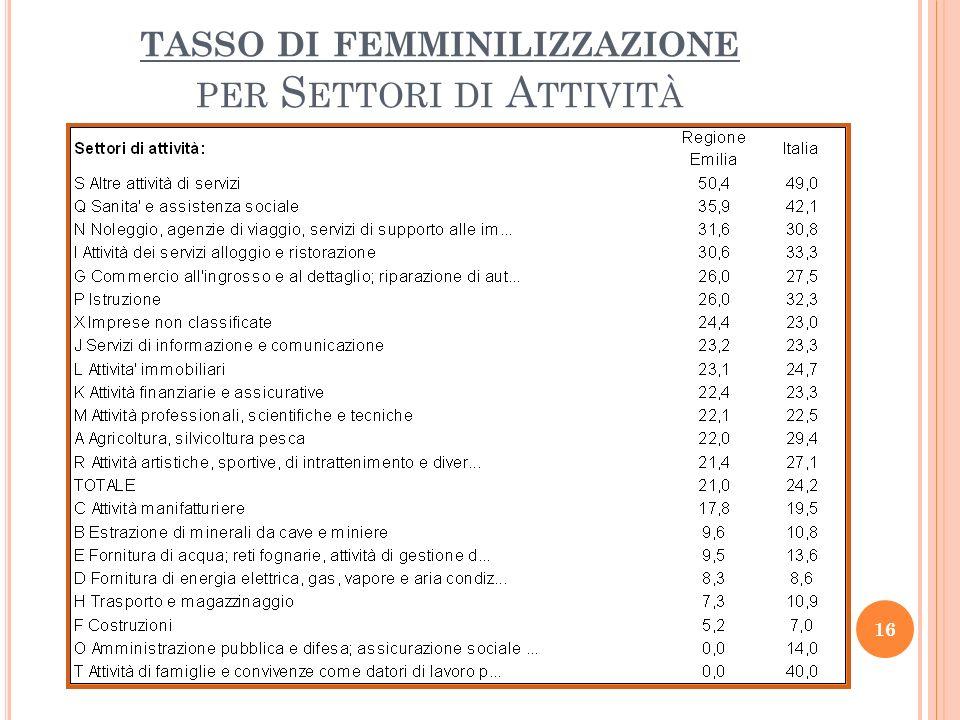TASSO DI FEMMINILIZZAZIONE PER S ETTORI DI A TTIVITÀ 16