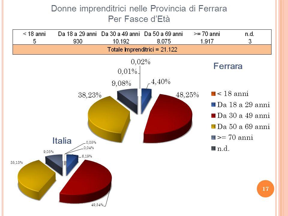 Donne imprenditrici nelle Provincia di Ferrara Per Fasce dEtà 17
