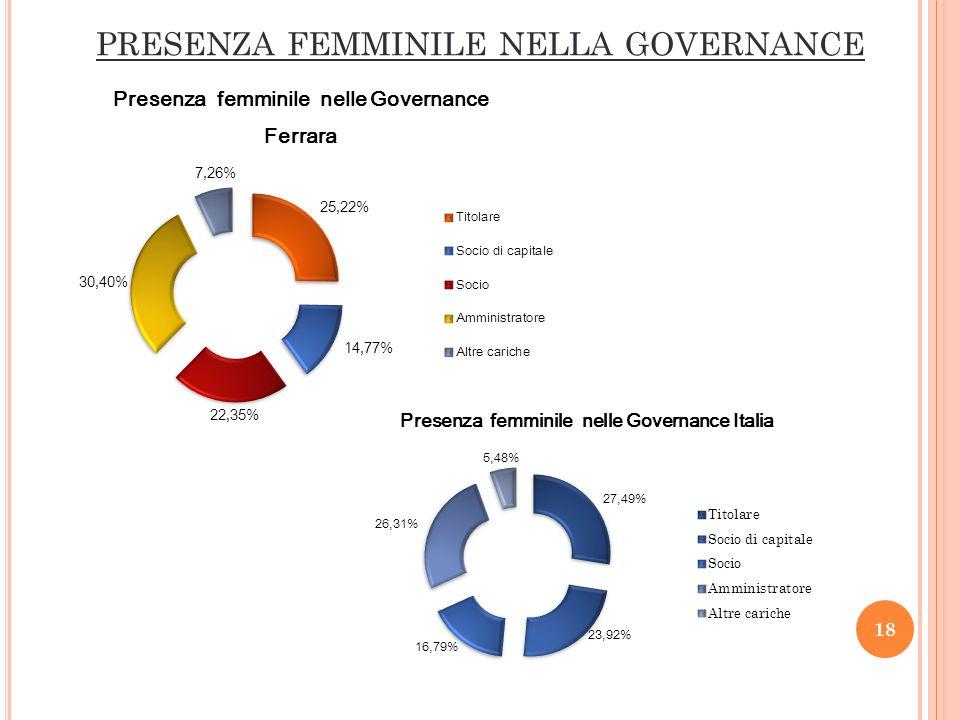 PRESENZA FEMMINILE NELLA GOVERNANCE 18